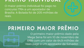 Os Números Impressionantes da Mega Sena [Infográfico]