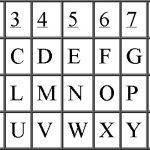 Tabela de Pitágoras e o perfil do seu nome