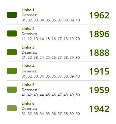 Estatísticas da Mega Sena