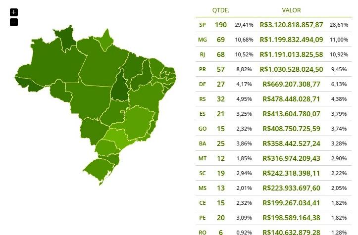 Estados mais sorteados da Mega Sena