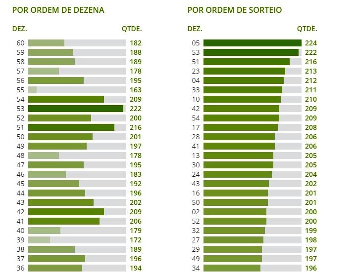 Dezenas mais sorteadas da Mega Sena